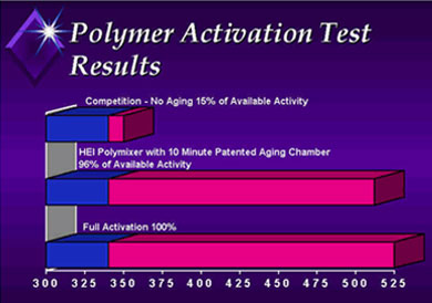 Polymer Activation test Results